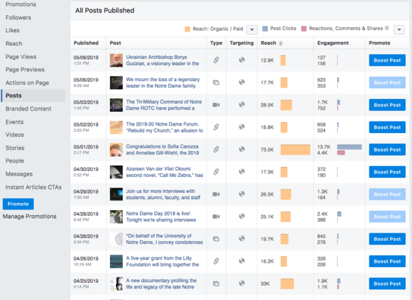 Posts Insights from Facebook Insights